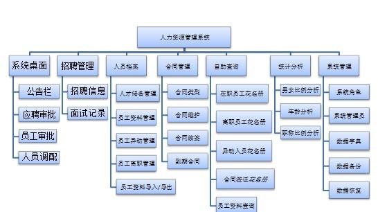 ruvarhrm人力资源管理系统解决方案